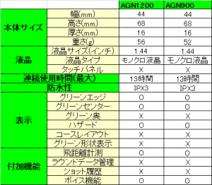 AGN900とAGN1200の比較表