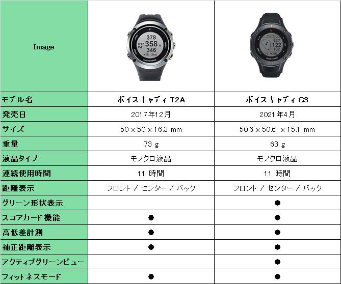 ボイスキャディT2AとG3の機能比較表
