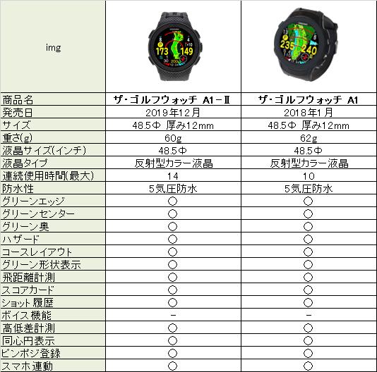 ザ・ゴルフウォッチA1とA1-Ⅱの比較表