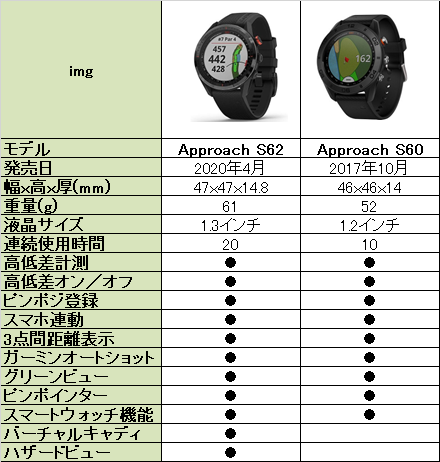 ガーミンS62とS60の比較表