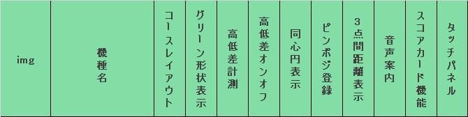 コースレイアウト表示タイプ機能/表示比較