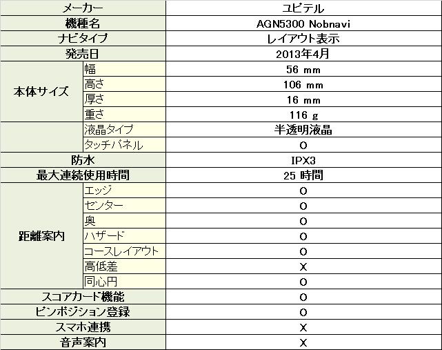 ユピテル AGN5300