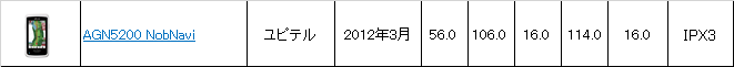 AGN5200 NobNavi