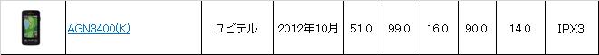 AGN3400(K)
