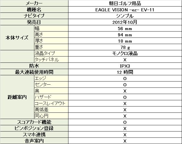 イーグルビジョン -ez- EV-11