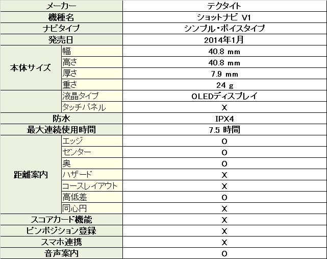 ショットナビ V1
