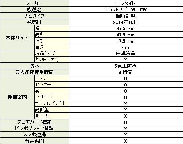 ショットナビ W1-FW