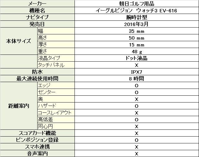 イーグルビジョン ウォッチ3 EV-616