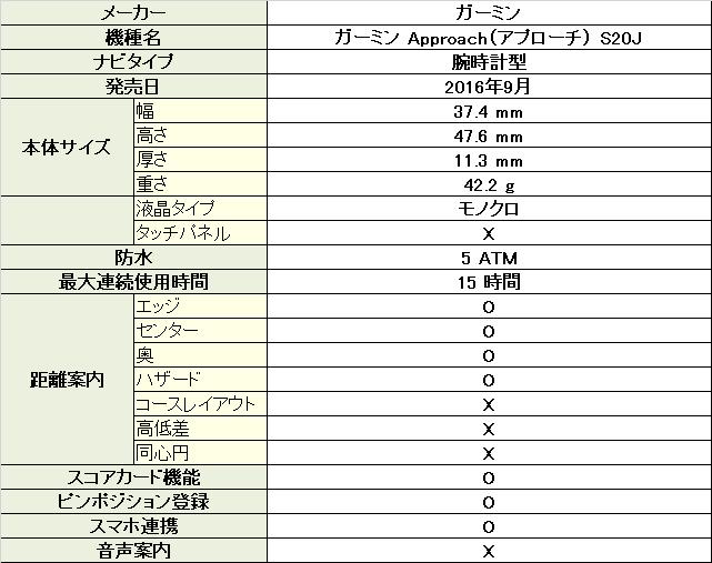ガーミン Approach(アプローチ) S20J