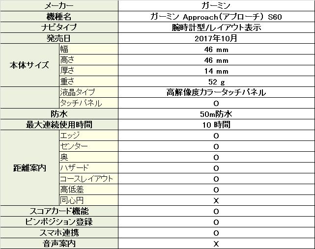 GARMIN Approach S60(ガーミン アプローチ s60)