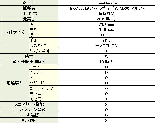 FineCaddie(ファインキャディ) M500 アルファ