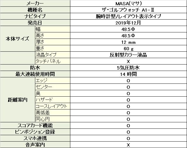 ザ・ゴルフウォッチA1-Ⅱ