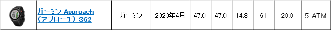 ガーミン Approach(アプローチ) S62