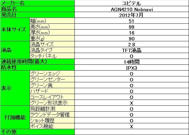 AGN4210 Nobnaviのスペック詳細