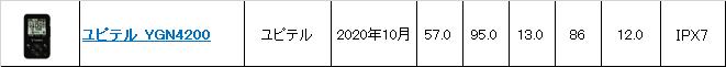 ユピテル YGN4200