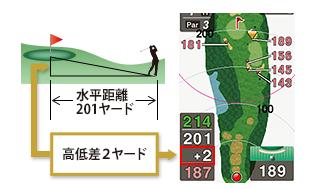 高低差表示のGPSゴルフナビ2