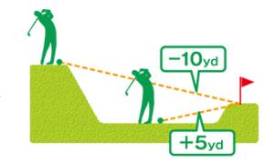 高低差表示のGPSゴルフナビ3