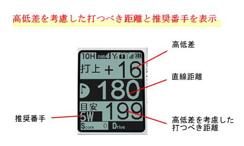 ショットナビ neo2 HPの推奨距離と推奨番手表示