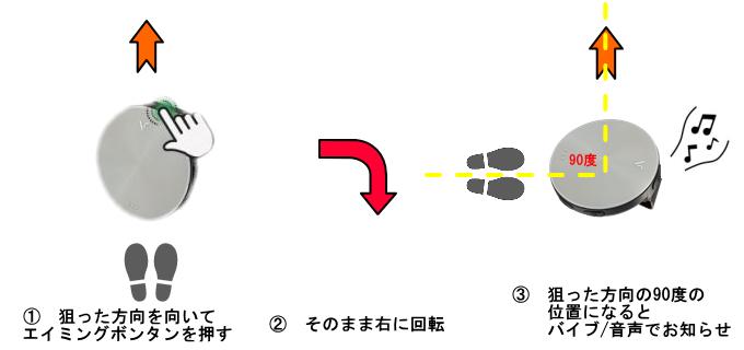 ボイスキャディVC4のエイミング機能