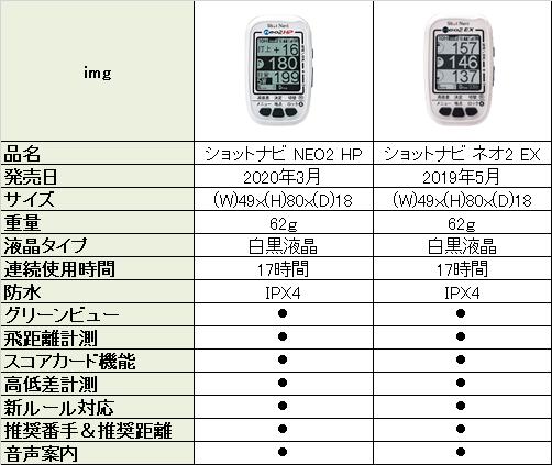 ショットナビ neo2HPとEXの比較表
