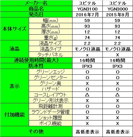 YGN3100とYGN3000のスペック詳細