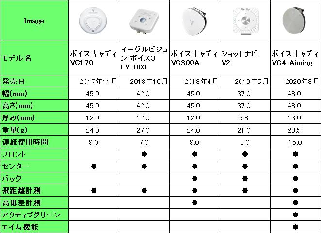 音声型GPSゴルフナビ 人気5機種の機能比較表