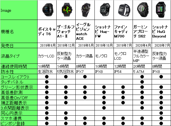 2020年 人気の腕時計型GPSゴルフナビの機能比較表
