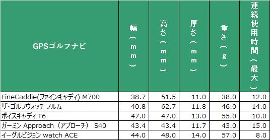人気の腕時計型GPSゴルフナビ サイズと使用時間の比較表