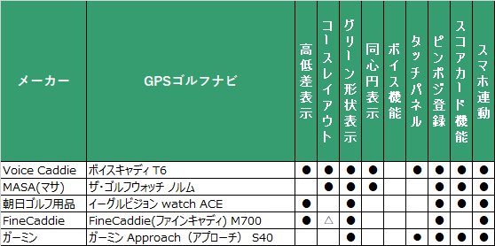 腕時計型GPSゴルフナビ 人気5機種の機能比較表